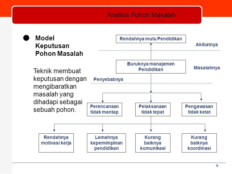 Analisis Pohon Masalah