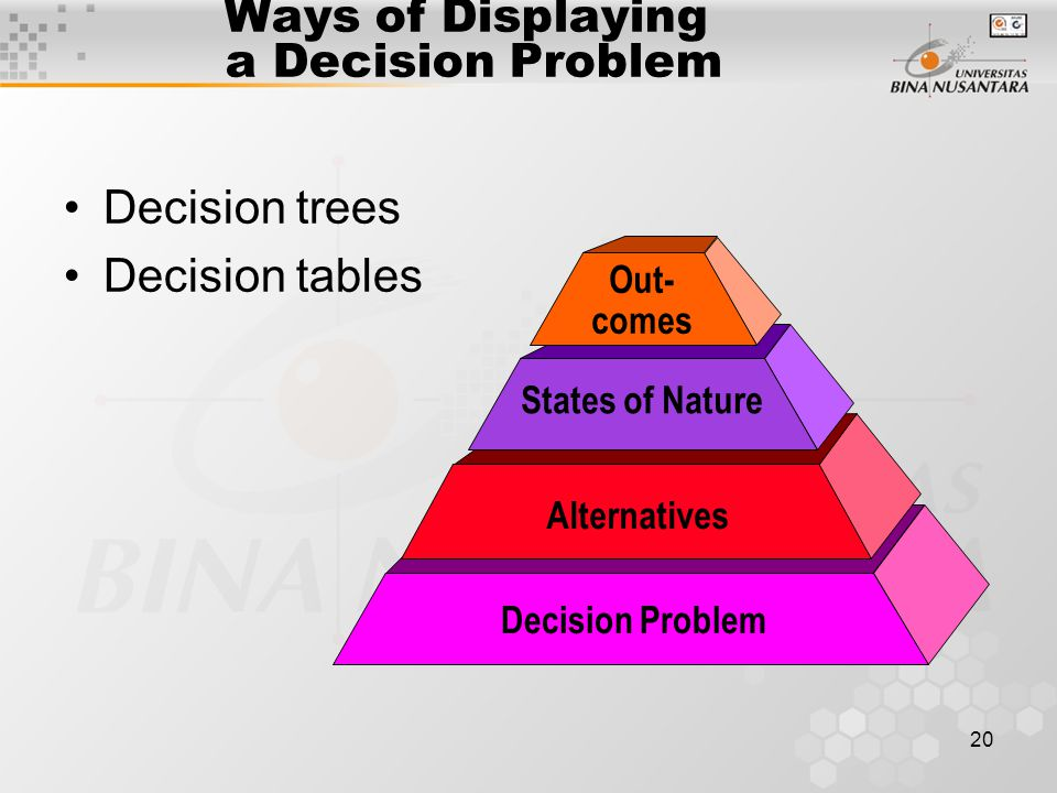 Ways of Displaying a Decision Problem