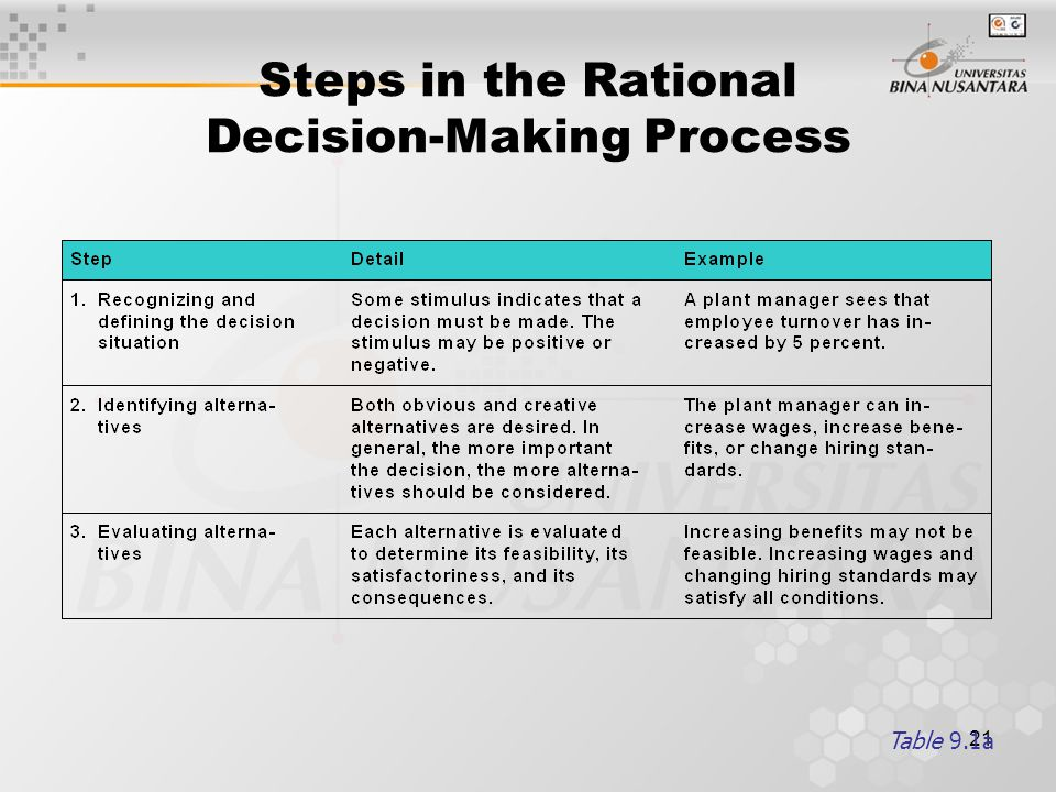 Steps in the Rational Decision-Making Process