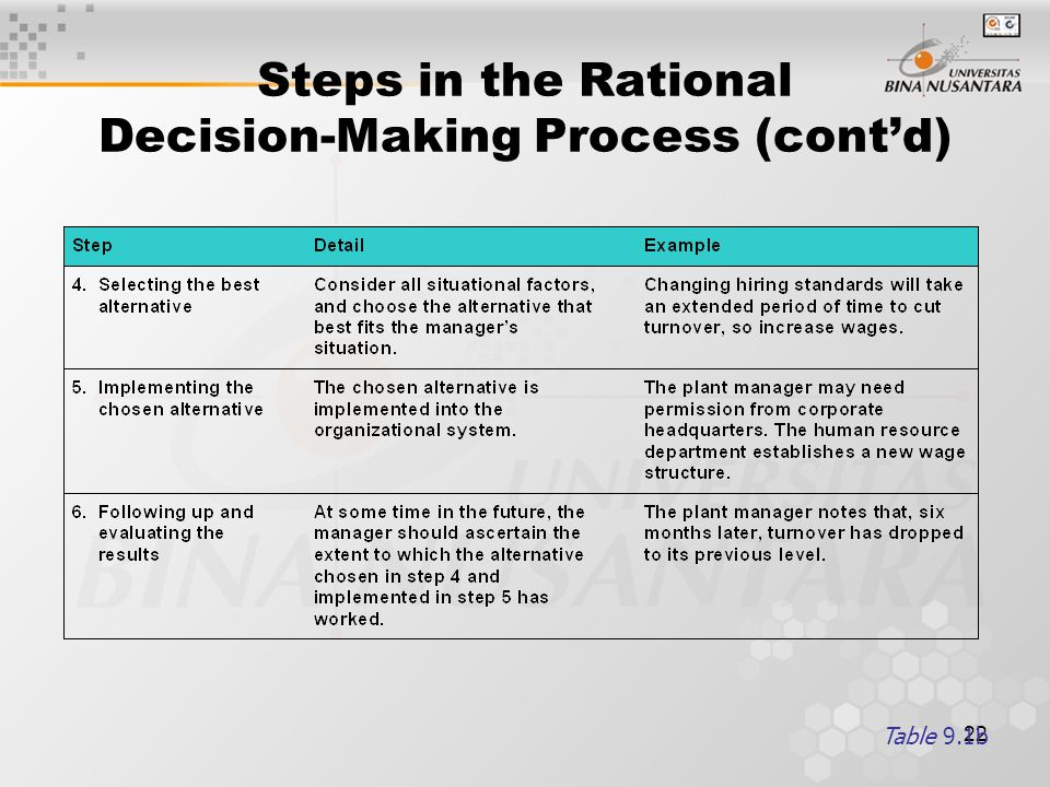 Steps in the Rational Decision-Making Process (cont'd)