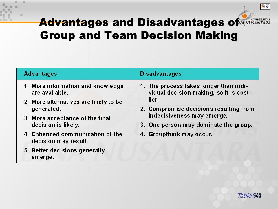 advantages and disadvantages group decision making busines How business and employees can both win: advantages advantages and disadvantages of employee involvement and helping make a decision.
