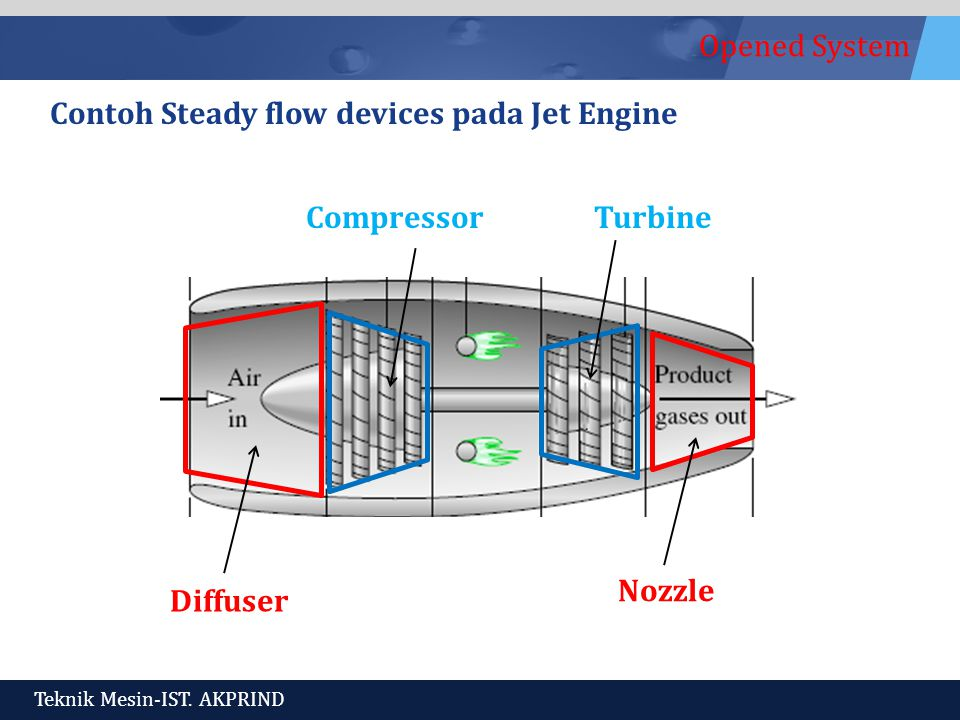 Contoh Steady flow devices pada Jet Engine