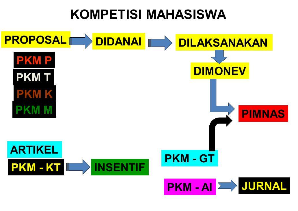 KOMPETISI MAHASISWA PROPOSAL DIDANAI DILAKSANAKAN PKM P DIMONEV PKM T