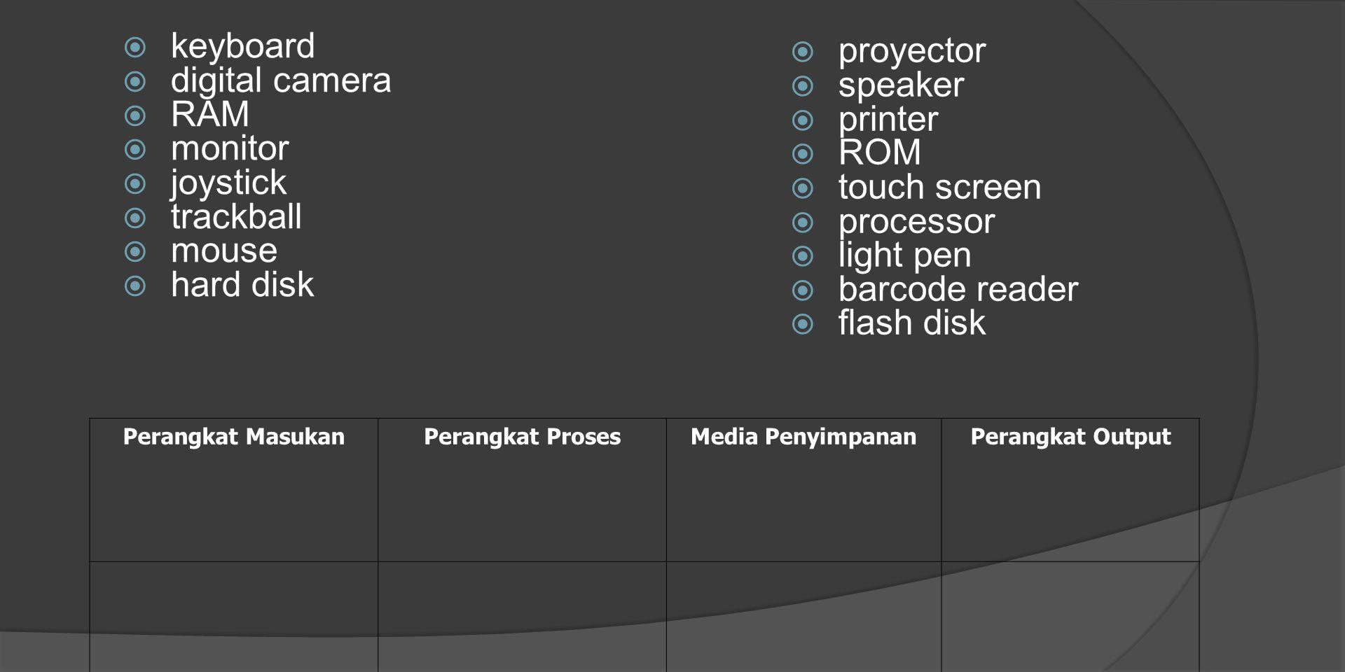 keyboard proyector digital camera speaker RAM printer monitor ROM