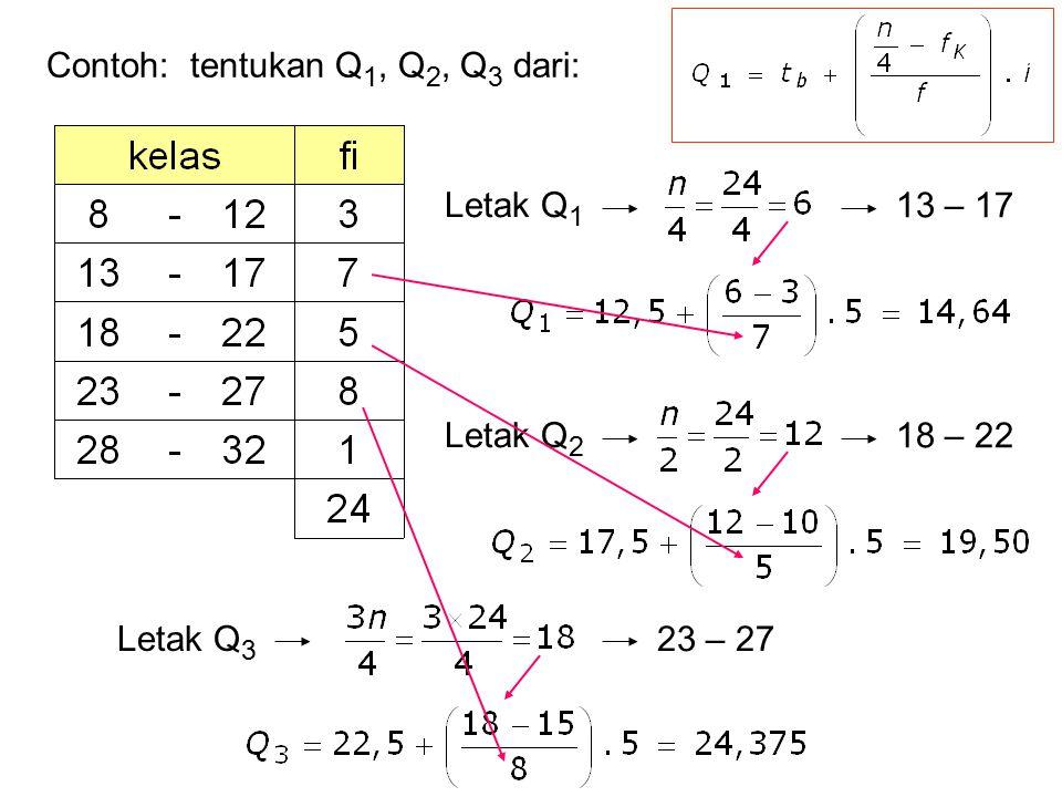 Contoh: tentukan Q1, Q2, Q3 dari: