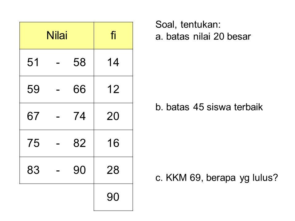 Soal, tentukan: a. batas nilai 20 besar. b. batas 45 siswa terbaik. c. KKM 69, berapa yg lulus Nilai.
