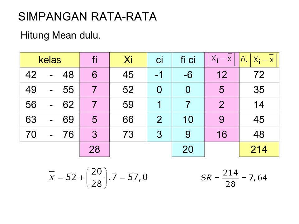 SIMPANGAN RATA-RATA Hitung Mean dulu. kelas fi 42 - 48 6 49 55 7 56 62