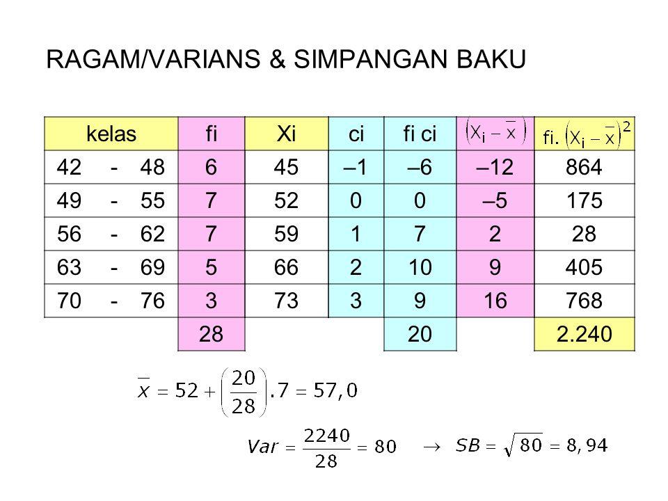 RAGAM/VARIANS & SIMPANGAN BAKU