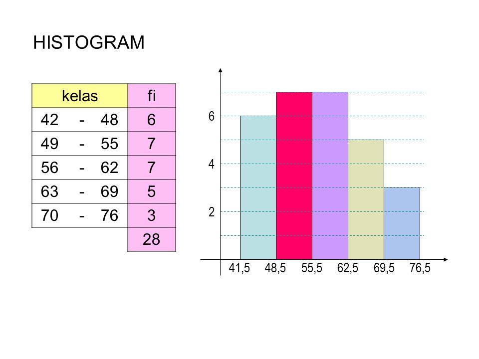 HISTOGRAM 2. 4. 6. 41,5 48,5 55,5 62,5 69,5 76,5. kelas. fi. 42. - 48. 6.