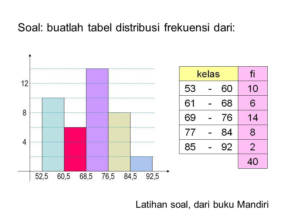 Soal: buatlah tabel distribusi frekuensi dari:
