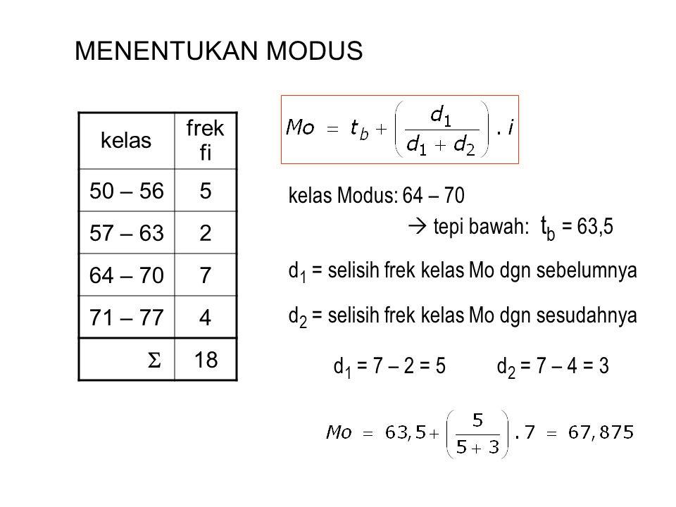 MENENTUKAN MODUS kelas frek fi 50 – 56 5 57 – 63 2 64 – 70 7 71 – 77 4