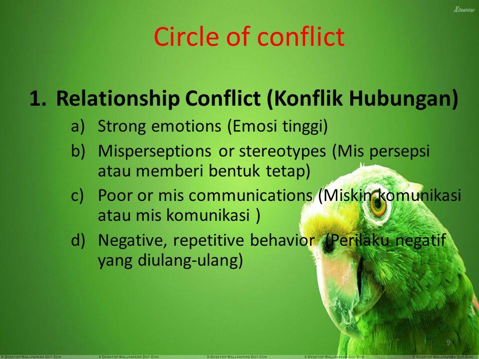 Circle of conflict Relationship Conflict (Konflik Hubungan)