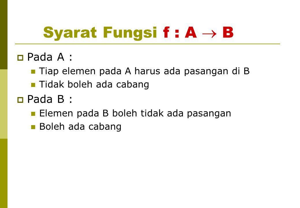 Syarat Fungsi f : A  B Pada A : Pada B :