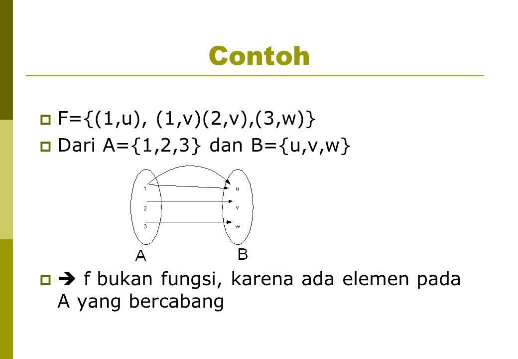 Contoh F={(1,u), (1,v)(2,v),(3,w)} Dari A={1,2,3} dan B={u,v,w}