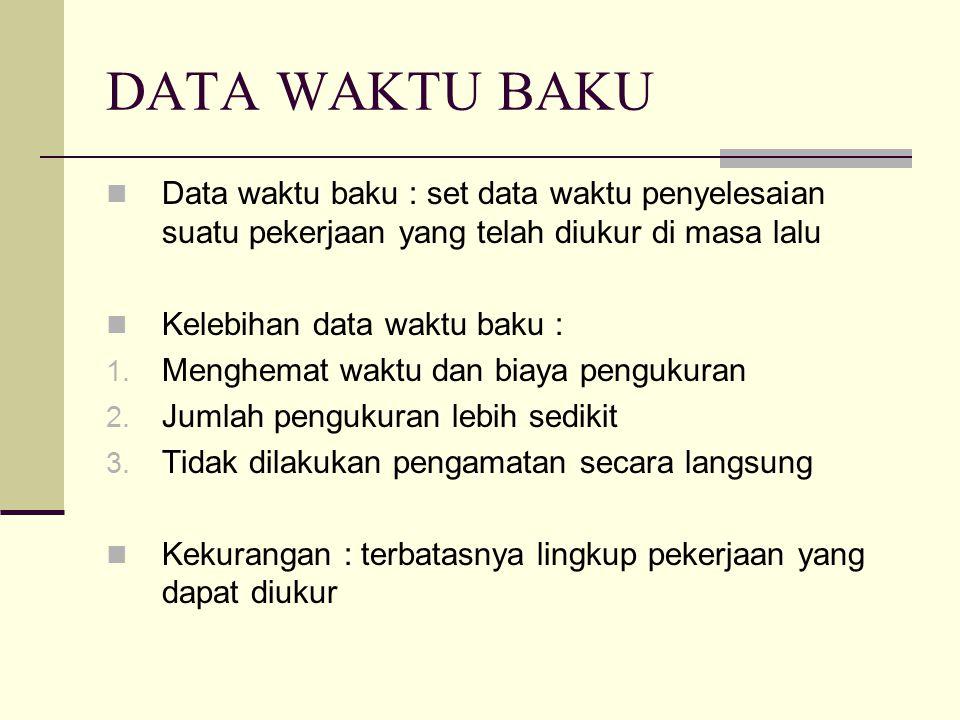 DATA WAKTU BAKU Data waktu baku : set data waktu penyelesaian suatu pekerjaan yang telah diukur di masa lalu.
