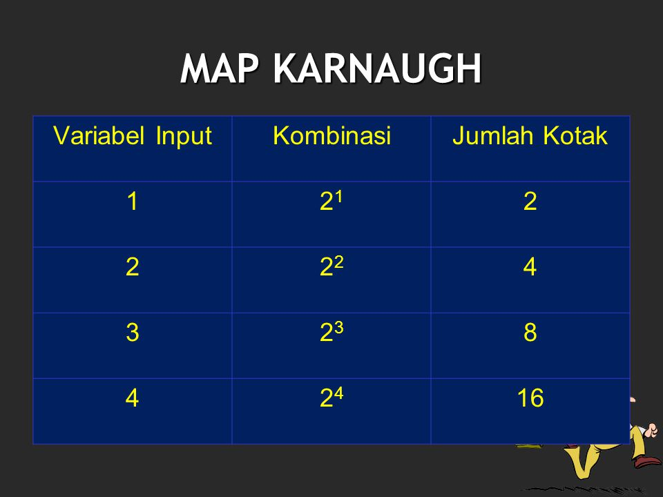 MAP KARNAUGH Variabel Input Kombinasi Jumlah Kotak 1 21 2 22 4 3 23 8