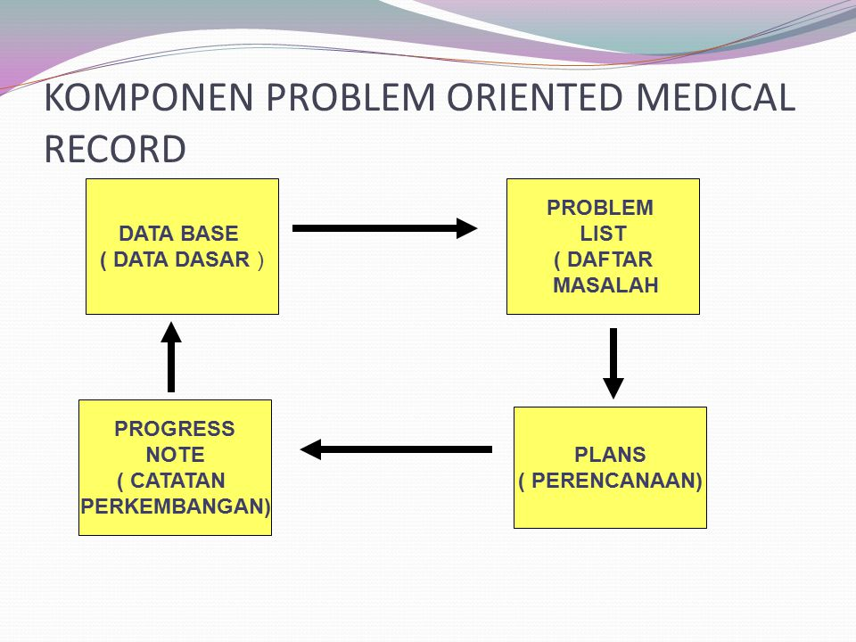 KOMPONEN PROBLEM ORIENTED MEDICAL RECORD