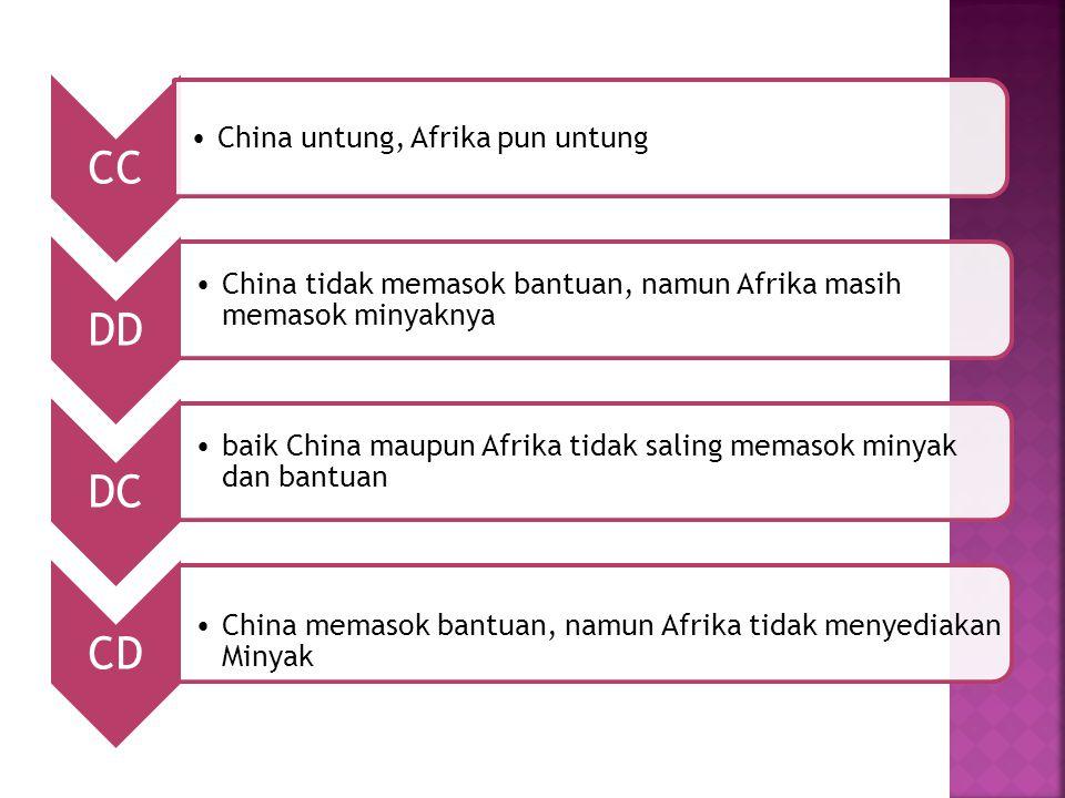 CC China untung, Afrika pun untung. DD. China tidak memasok bantuan, namun Afrika masih memasok minyaknya.
