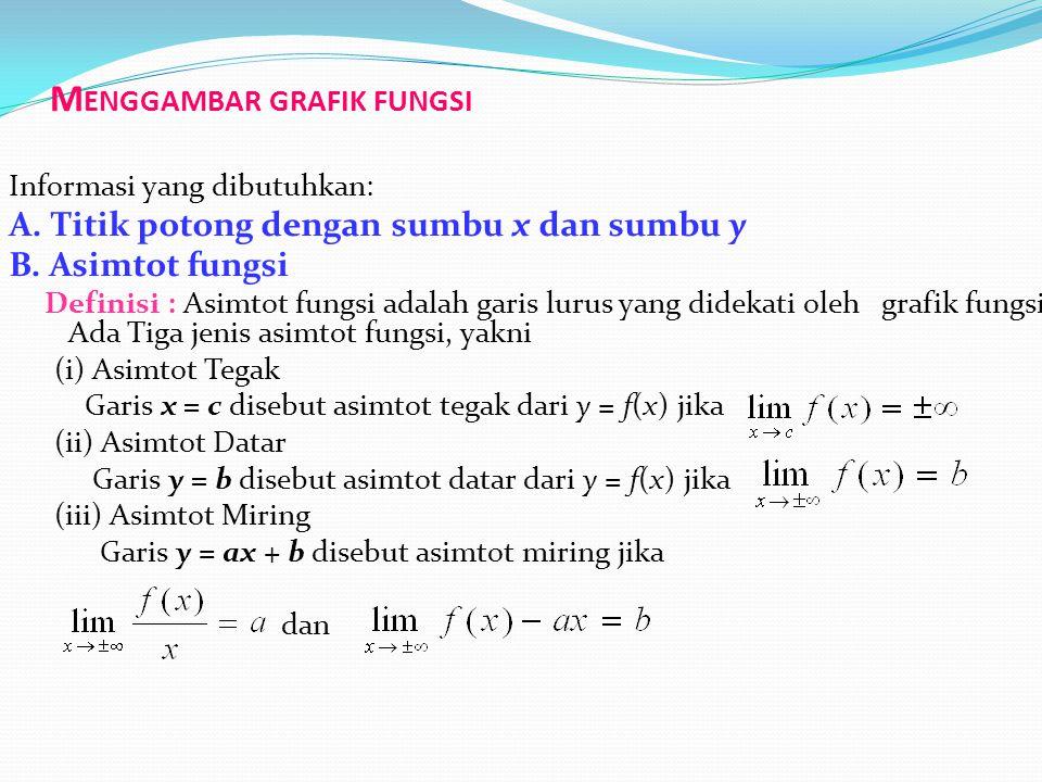 Menggambar grafik fungsi
