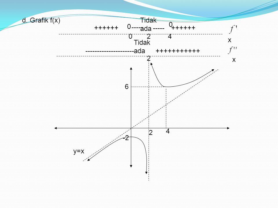 d. Grafik f(x) Tidak ada. ++++++ ----- ----- ++++++ 2. 4. x. Tidak ada. ---------------------