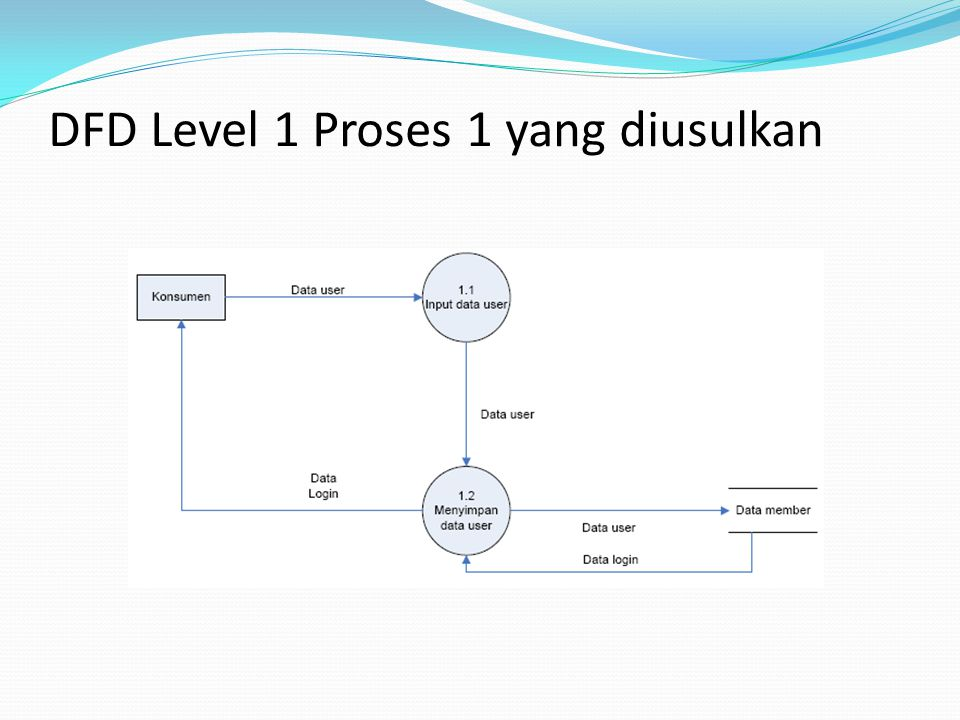 DFD Level 1 Proses 1 yang diusulkan