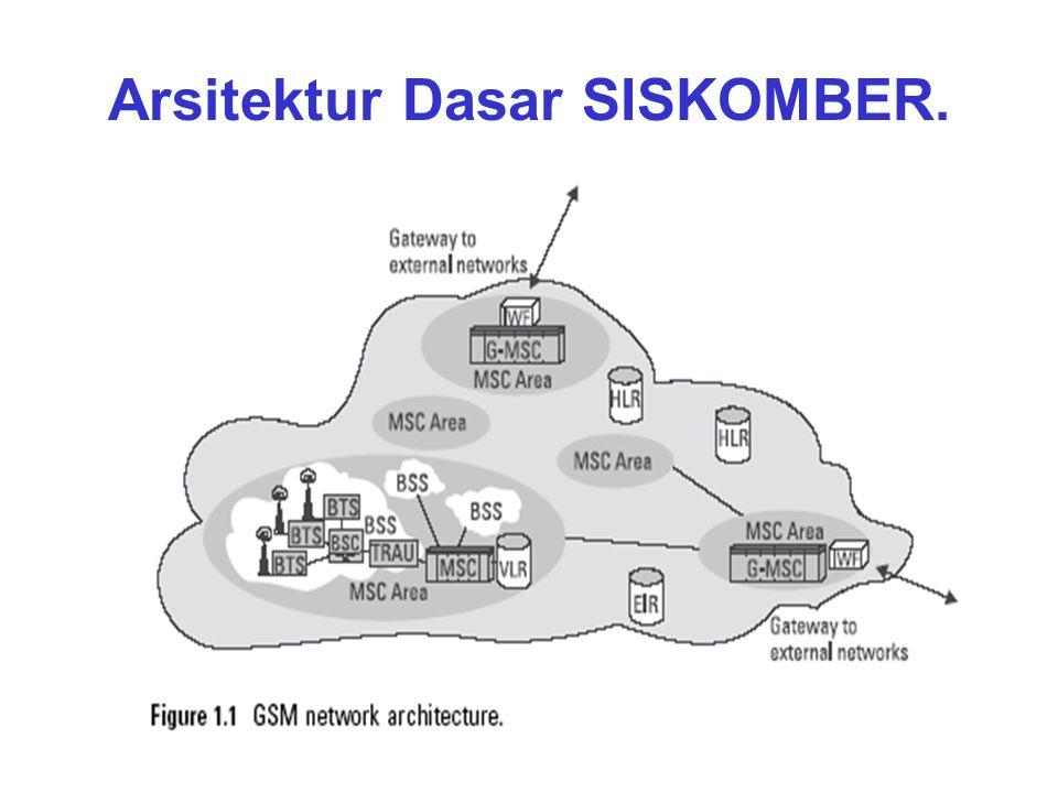 Arsitektur Dasar SISKOMBER.