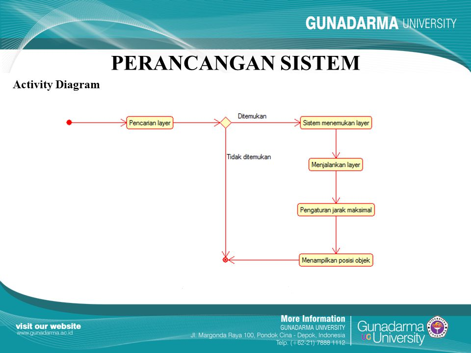PERANCANGAN SISTEM Activity Diagram