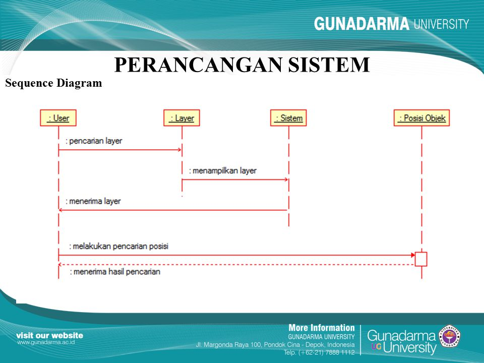 PERANCANGAN SISTEM Sequence Diagram