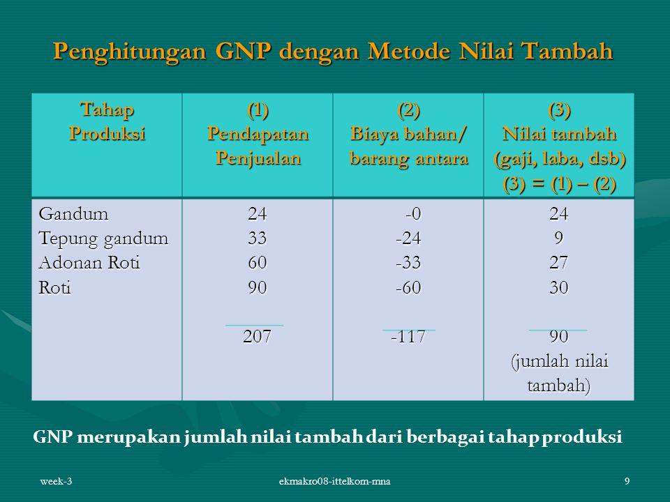 Penghitungan GNP dengan Metode Nilai Tambah