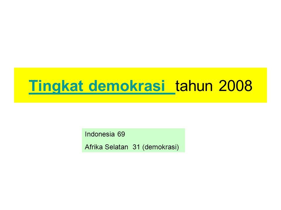 Tingkat demokrasi tahun 2008