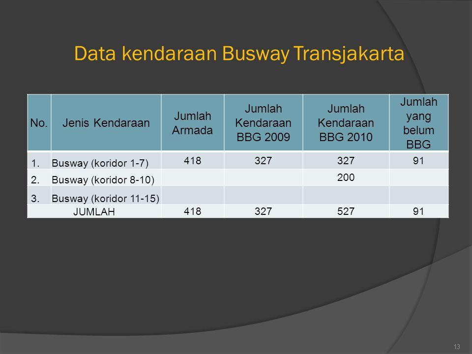 Data kendaraan Busway Transjakarta