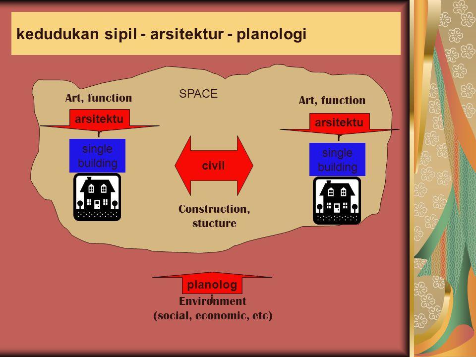 kedudukan sipil - arsitektur - planologi