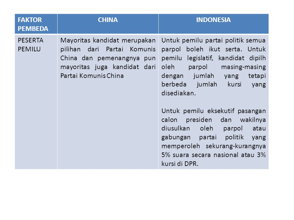 FAKTOR PEMBEDA CHINA. INDONESIA. PESERTA PEMILU.