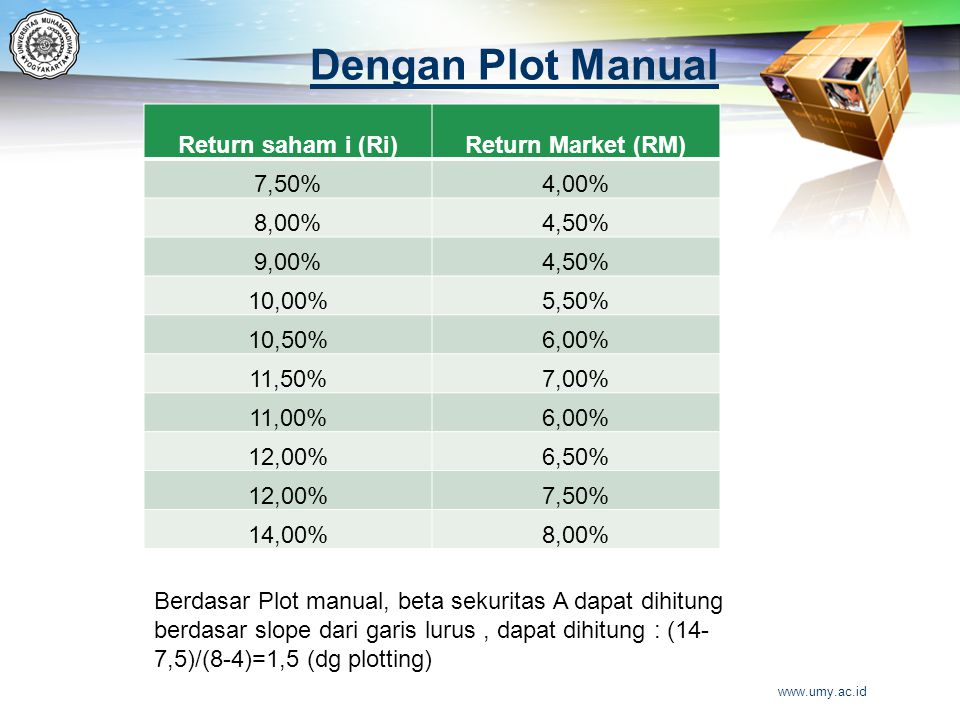 Dengan Plot Manual Return saham i (Ri) Return Market (RM) 7,50% 4,00%