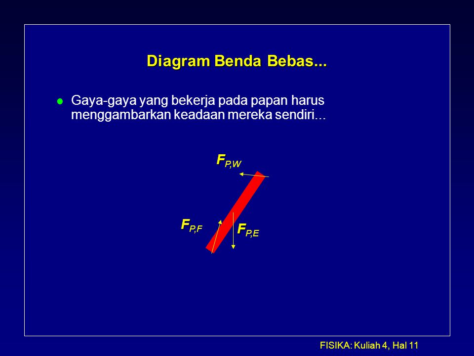 Kuliah 5 dinamika lanjutan ppt download 11 diagram benda bebas ccuart Gallery