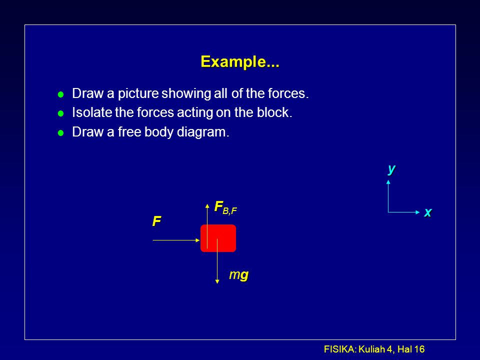 Example... Draw a picture showing all of the forces.