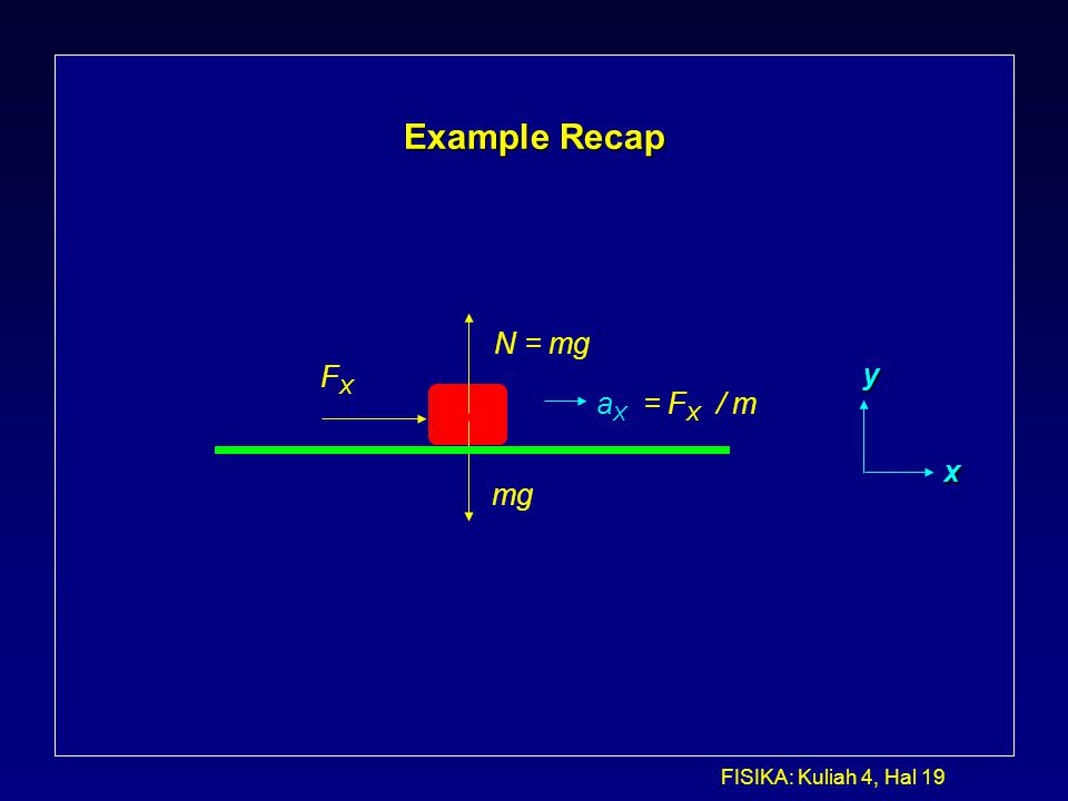Example Recap N = mg FX y aX = FX / m x mg