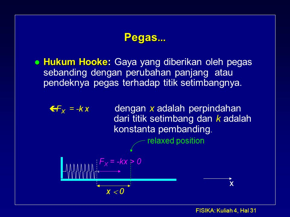 Pegas... Hukum Hooke: Gaya yang diberikan oleh pegas sebanding dengan perubahan panjang atau pendeknya pegas terhadap titik setimbangnya.