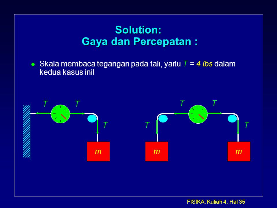 Solution: Gaya dan Percepatan :