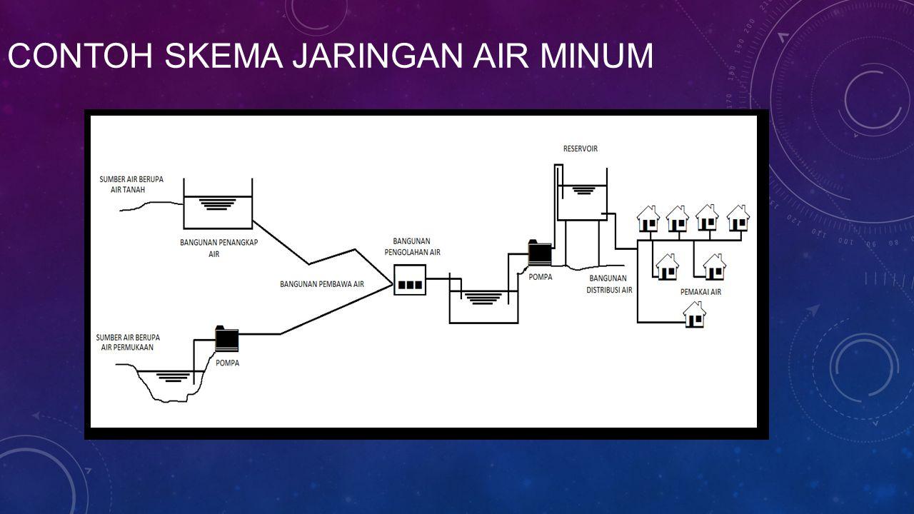 Contoh skema jaringan air minum
