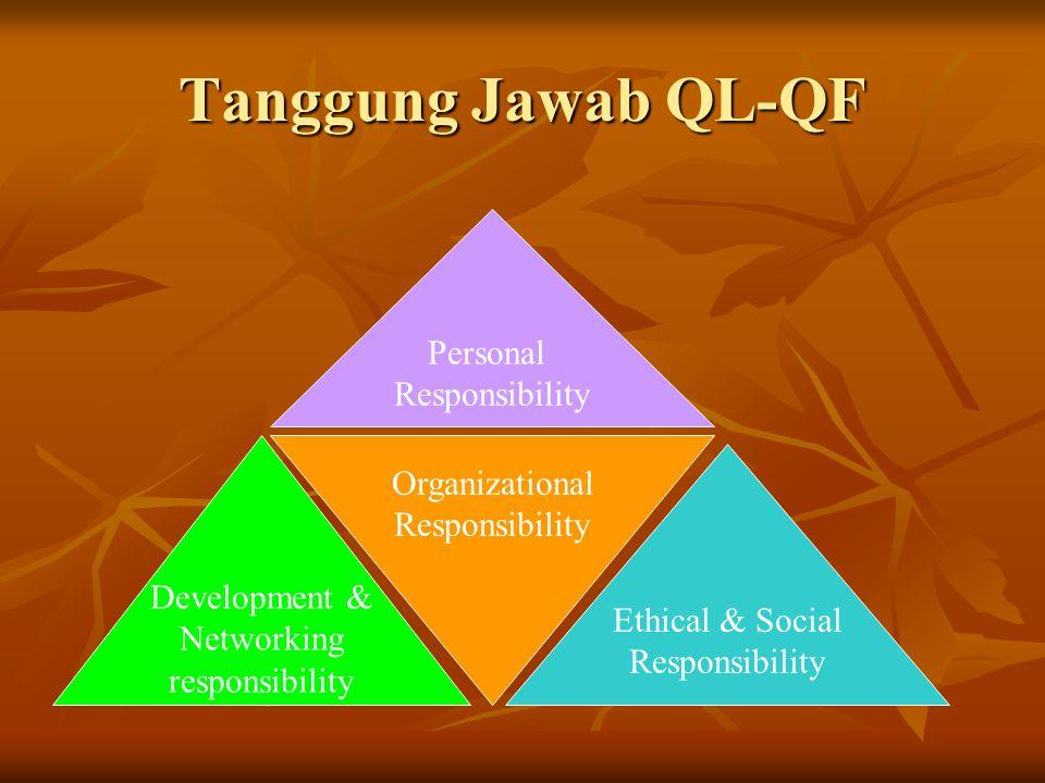Tanggung Jawab QL-QF Personal Responsibility Organizational