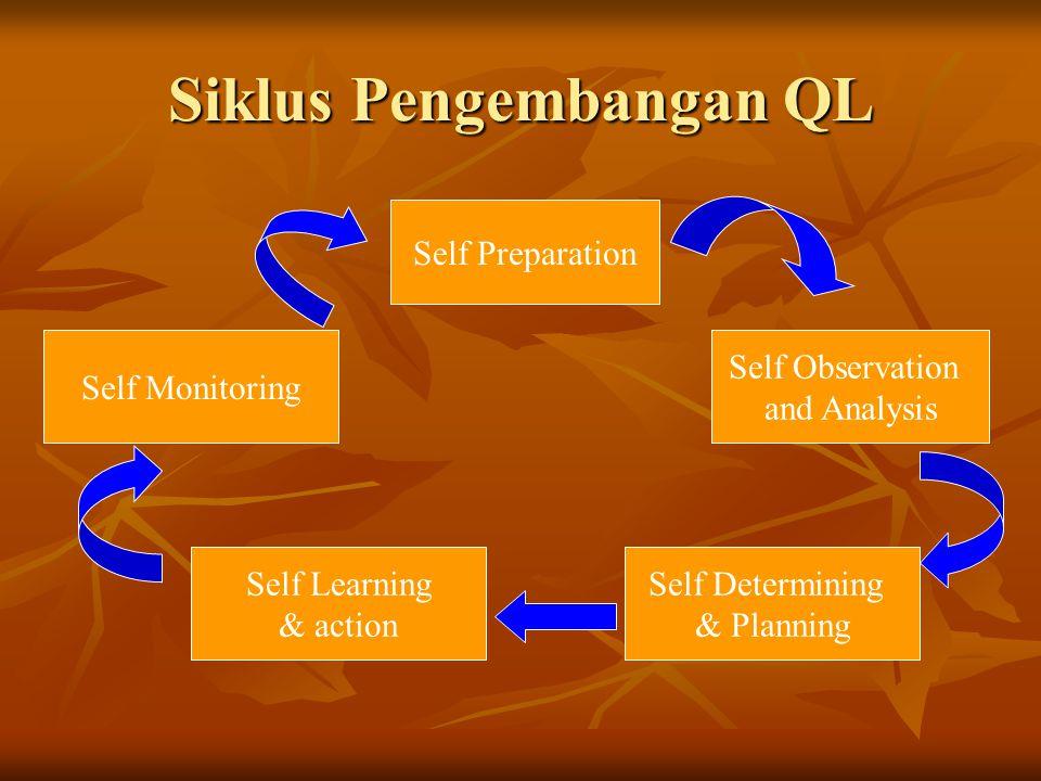 Siklus Pengembangan QL