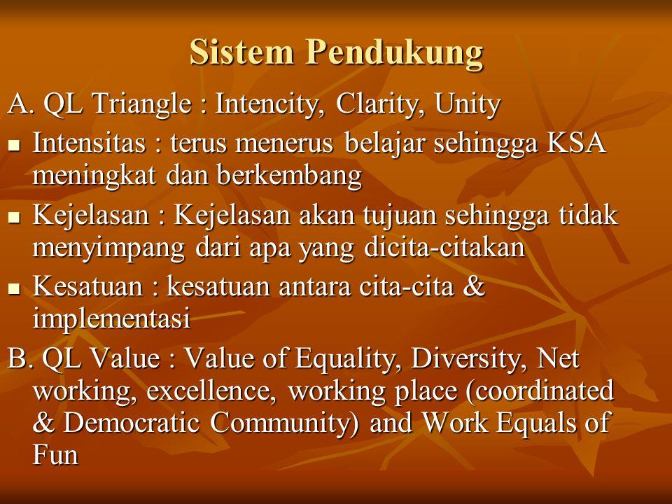 Sistem Pendukung A. QL Triangle : Intencity, Clarity, Unity