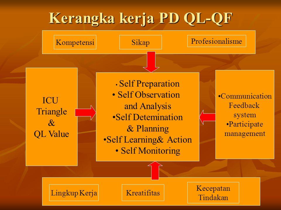 Kerangka kerja PD QL-QF