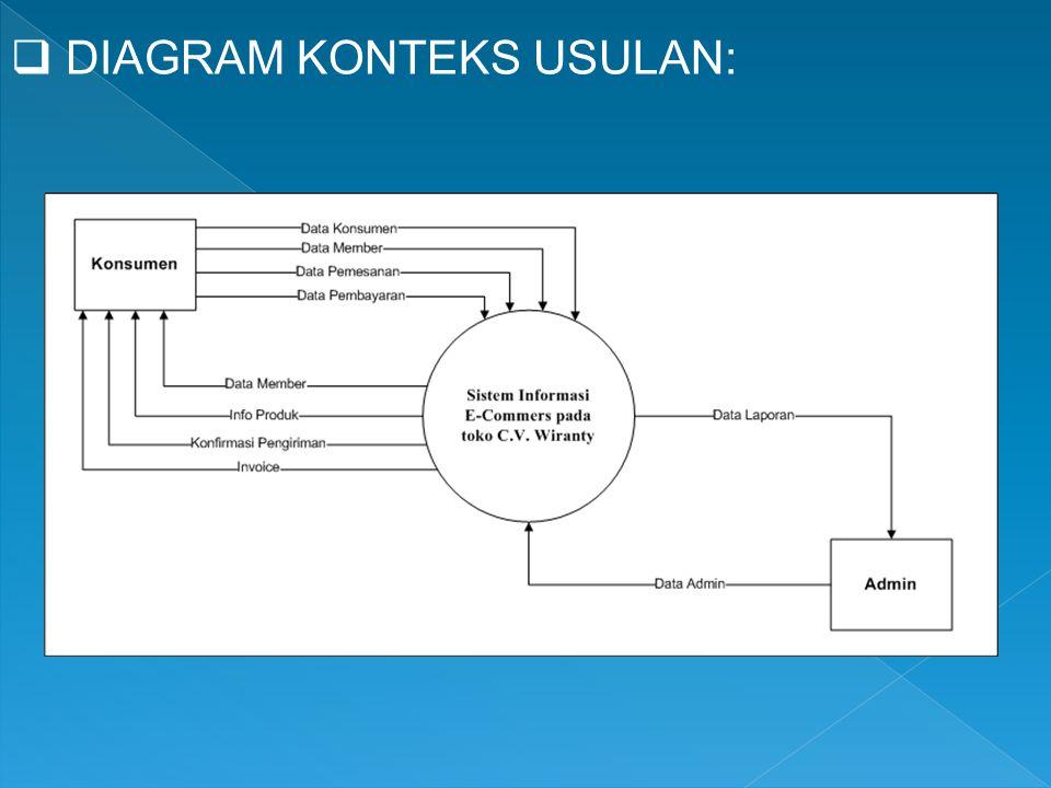 Diagram konteks 28 images contoh contoh diagram konteks sistem diagram konteks contoh contoh diagram konteks sistem informasi ccuart Images