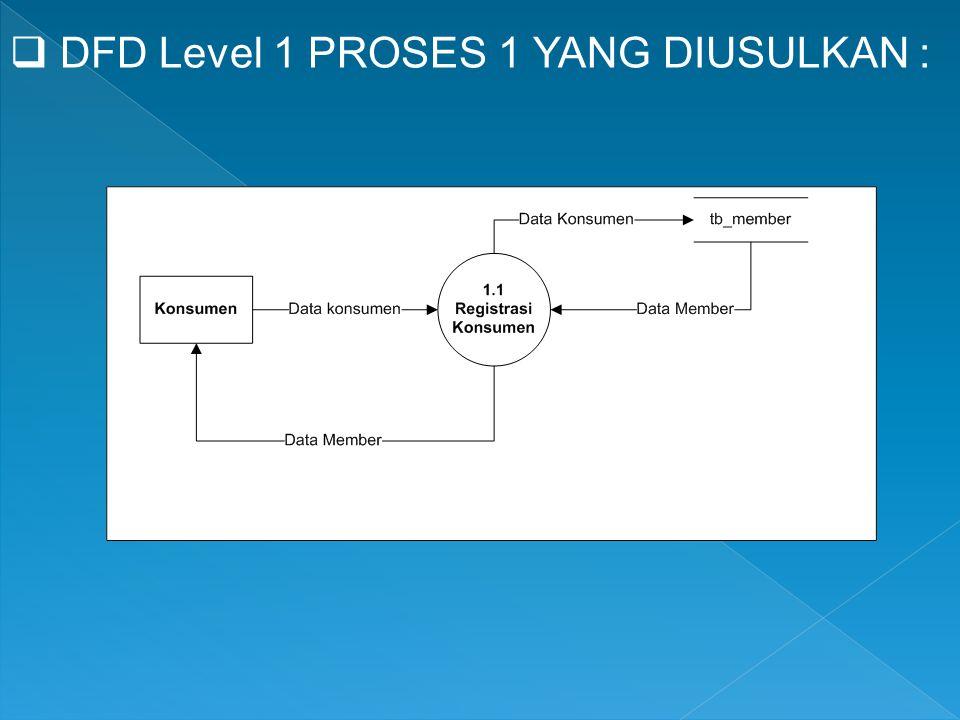DFD Level 1 PROSES 1 YANG DIUSULKAN :