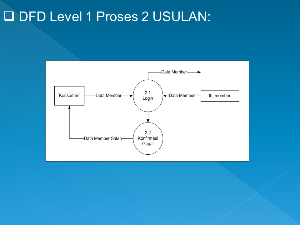 DFD Level 1 Proses 2 USULAN: