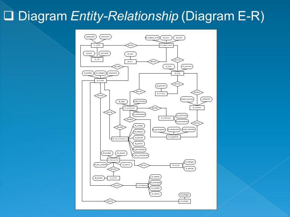 Diagram Entity-Relationship (Diagram E-R)