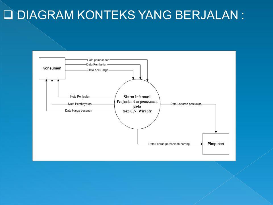 Diagram konteks 28 images contoh contoh diagram konteks sistem diagram konteks membangun sistem e commerce ppt diagram konteks sistem ccuart Image collections