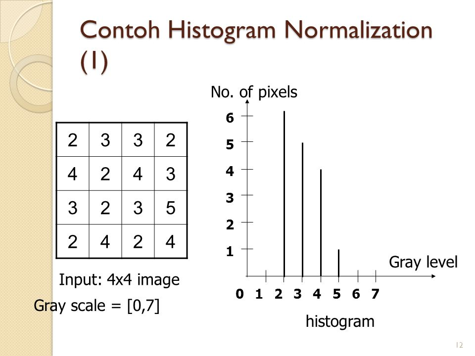Contoh Histogram Normalization (1)